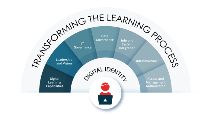 Transforming the learning process Infographic-01